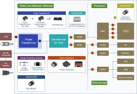 Poe Power Over Ethernet Application And Solution Tdk