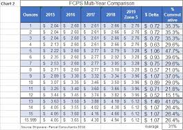 2017 Postage Rate Chart Pdf Hand Picked Pitney Bowes Postage Chart 2019 Pitney Bowes