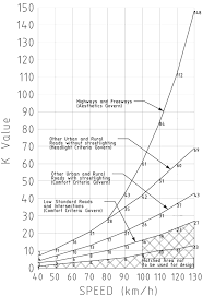 Image k values for sag curves