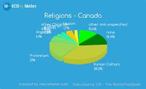 Sri Lanka Religion Pie Chart Religions And Ethnicity Comparison Between Canada And Sri