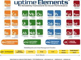 Uptime Percentage Chart Get The Bugs Out With The Uptime Elements Reliabilityweb