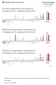 Climate Change Temperature Chart This Decade Broke All Kinds Of Climate Records And Not In A