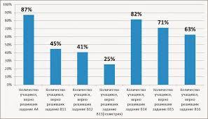 Сообщество учителей математики Фрунзенского района Анализ  Реальная математика
