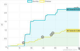 Chelsea Filter Chart Burnley 2 4 Chelsea Premier League Tactical Analysis We