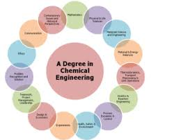 22 Best Online Engineering Degrees and Programs