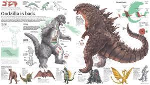 Godzilla Evolution Chart Pin By Tye Ward On Info Graphics In 2019 Godzilla King
