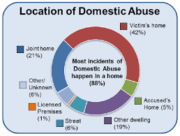 Domestic Abuse In Scotland 2016 2017 Statistics Gov Scot