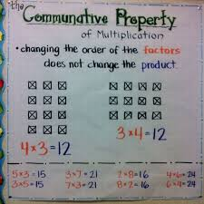 Properties Of Multiplication Chart Anchor Chart Commutative Property Math Charts Commutative