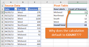 Add Grand Total To Pivot Chart Pivot Table Defaults To Count Instead Of Sum How To Fix It