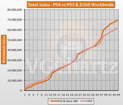 Ps3 Chart Ps4 Vs Ps3 And Xbox 360 Vgchartz Gap Charts July 2017