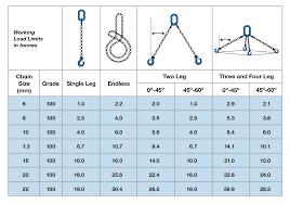 Chain Sling Chart 13mm Grade 10 Chain Sling Chain Sling Wh Scott Lifting