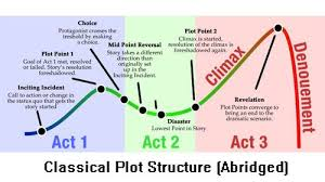 Plot Structure The 7 Point Plot Structure Writing A Book Novel Structure