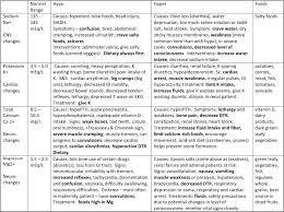 Electrolyte Chart Nursing School Notes Nursing Care Plan