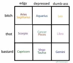 Pisces Zodiac Chart Zodiac Alignment Chart Tumblr