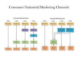 Marketing Channels Marketing Channels Ppt Download