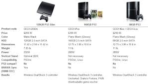 Ps3 Versions Chart 17 Efficient Playstation 3 Laser Compatibility Chart