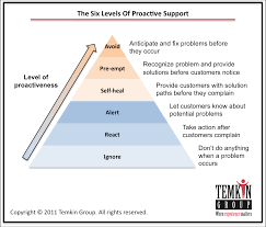 Customer Service Experience Definition Start Preventing Fires How To Implement Proactive Customer Support