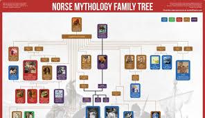 Norse Mythology Chart Norse Mythology Family Tree For Magnus Chase Fans