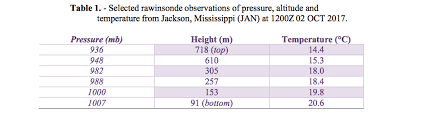 Lapse Rate 11 The Lapse Rate Of Unsaturated Rising Air In Th