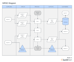 The Ultimate Guide To The Dmaic Process Lucidchart Blog