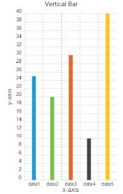 Vertical Bar Chart Component
