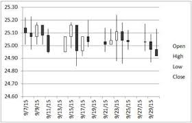 Stock Chart In Excel Plot Open High Low Close