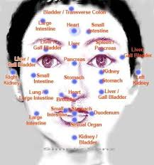 Acupressure Face Chart Chinese Meridian Charts On This Face Chart Is Focus On