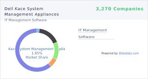 Companies Using Dell Kace System Management Appliances