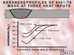 I Have Problems Passing The Tensile Test Requirements With
