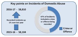 Domestic Abuse In Scotland 2016 2017 Statistics Gov Scot