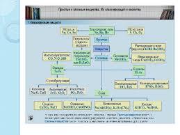 Классы неорганических веществ Химия СУЗ Тема занятия Классы неорганических веществ