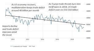How Trump Tariff Wars Worsen Us Trade Deficit