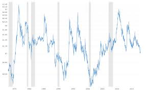 Folgers Coffee Chart Coffee Prices 45 Year Historical Chart Macrotrends