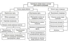 Организация заработной платы и направления ее совершенствования  Структурно логическая модель факторной системы анализа средств на оплату труда в составе себестоимости продукции