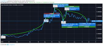 Basic Attention Token Price Analysis Looks Like The Bears