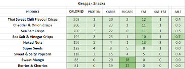 Subway Calories Chart Sandwich Nutrition Chart Pdf Download
