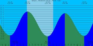 Tide Chart Westport Ma Elegant Tide Chart Westport Ma Michaelkorsph Me