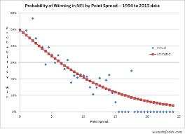 Nfl Point Spread Chart Nfl Moneyline Betting Football Moneyline Strategy Odds