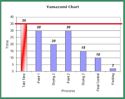 Yamazumi Chart Excel How To Create A Yamazumi Chart Step By Step Lean