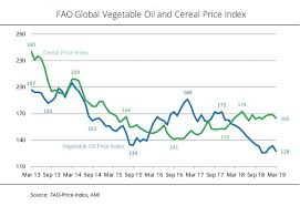 Fao Vegetable Oil Price Index At Eleven Year Low Biofuels