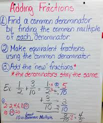 Multiplying Fractions By Whole Numbers Anchor Chart Rowe Kim Math Anchor Charts