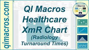 Xmr Chart Formula Spc Healthcare Xmr Chart And Histogram Of Radiology Turnaround Times