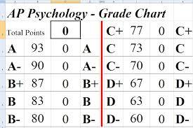 School Grade Chart 10 All Inclusive Quarter Exam Grade Chart