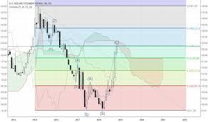 Usdisk Chart U S Dollar To Icelandic Krona Rate Tradingview