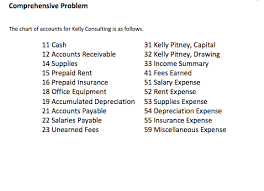 Solved Comprehensive Problem The Chart Of Accounts For Ke