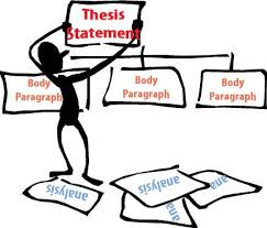 Writing A Thesis Statement Reading Writing Center Writing Thesis Statements