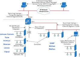 solution overview network design considerations for cisco mediator  figure 3 shows an example of a mediator connected to a number of floor, zone, or room controllers by way of both traditional rs 232 rs 485 wiring and a