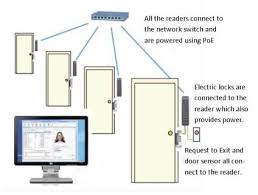 ip door readers kintronics security system