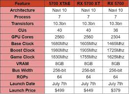 Vga Hierarchy Chart Amds New Navi Lineup Release Dates Specifications