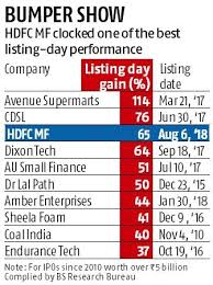 Mutual Fund Price Charts On Impressive Trading Debut Shares Of Hdfc Mutual Fund